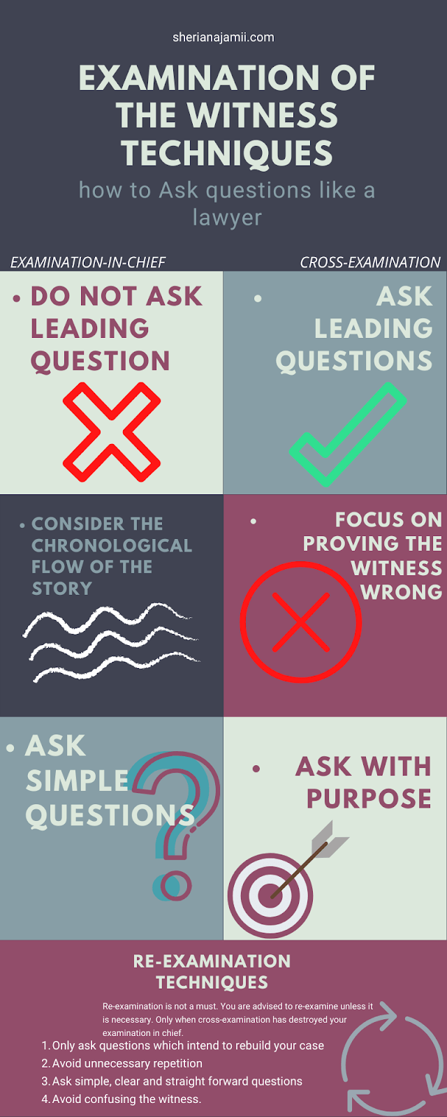 types of examination of witnesses
