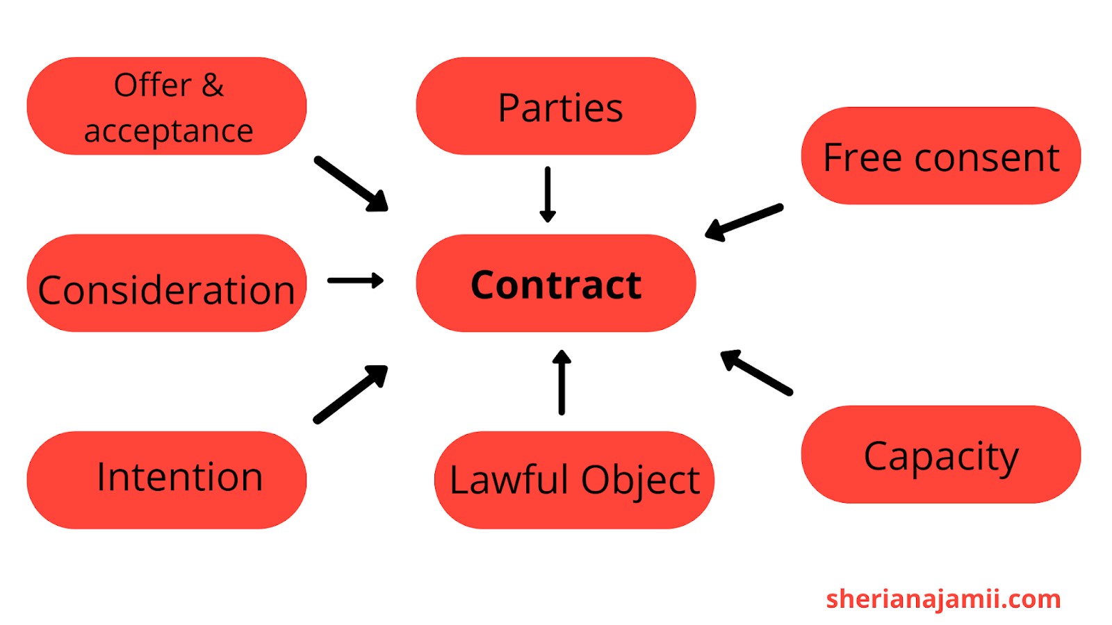 elements of valid contract