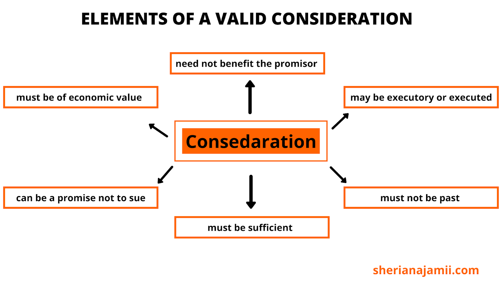 elements of valid consideration